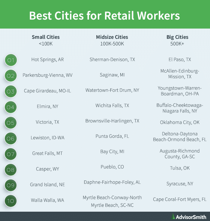 Best cities for retail workers by city size. Small Cities (<100k) 1) Hot Springs, AR. Midside Cities (100k-500k) 1) Sherman-Denison, TX. Big Cities (500k+) 1) El Paso, TX.