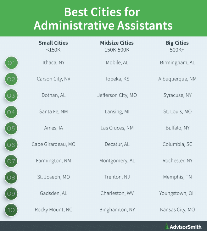 Best Cities for Administrative Assistants by City Size