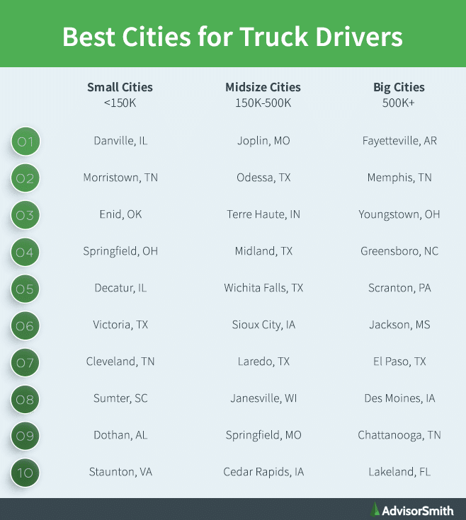 Best Cities for Truck Drivers by City Size