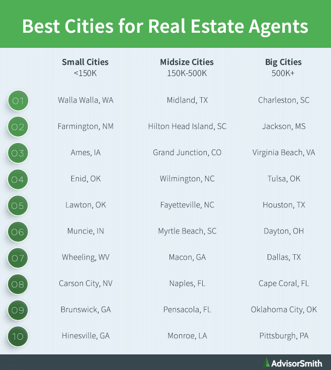 Best Cities for Real Estate Agents by City Size