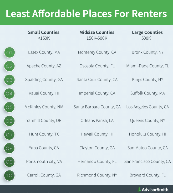 Least Affordable Places For Renters By County Size