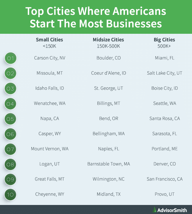 Top Cities Where Americans Start The Most Businesses By City Size