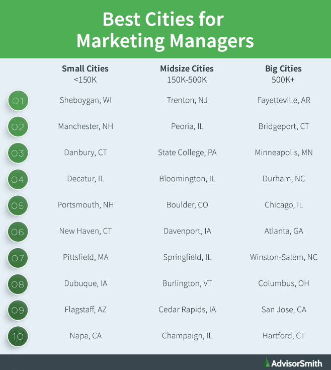 Best Cities for Marketing Managers by City Size