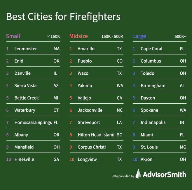 Best Cities for Firefighters by City Size