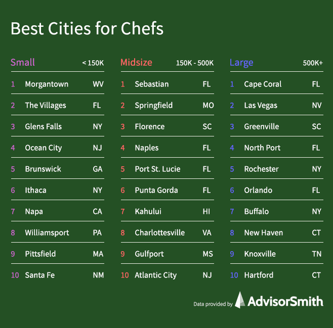 Best Cities for Chefs and Head Cooks by City Size
