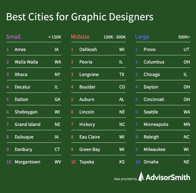 Best Cities for Graphic Designers by City Size