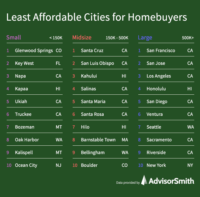 Least Affordable Cities for Homebuyers by City Size