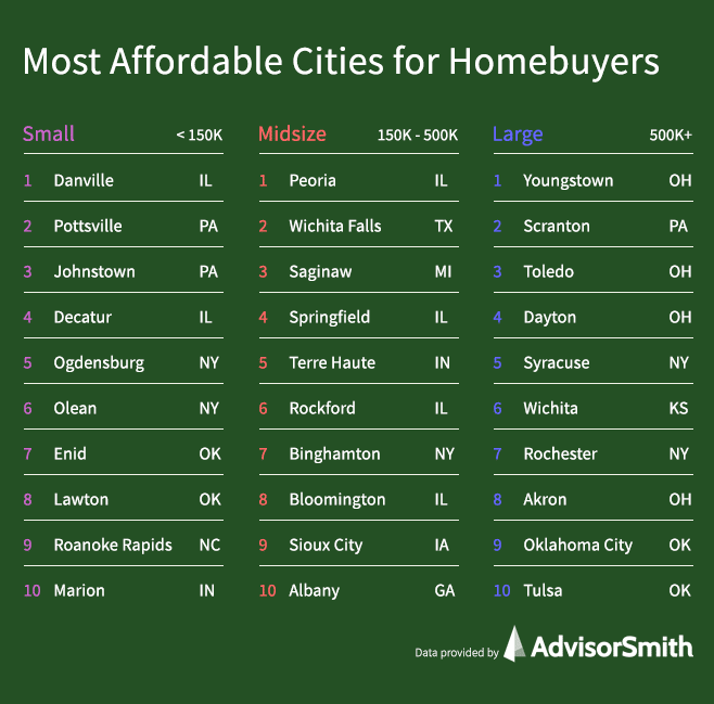 Most Affordable Cities for Homebuyers by City Size