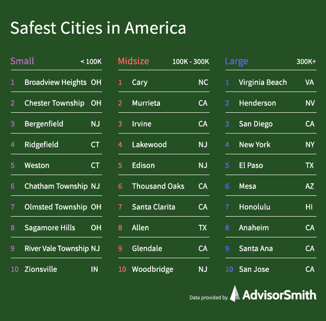 Safest Cities in America by City Size