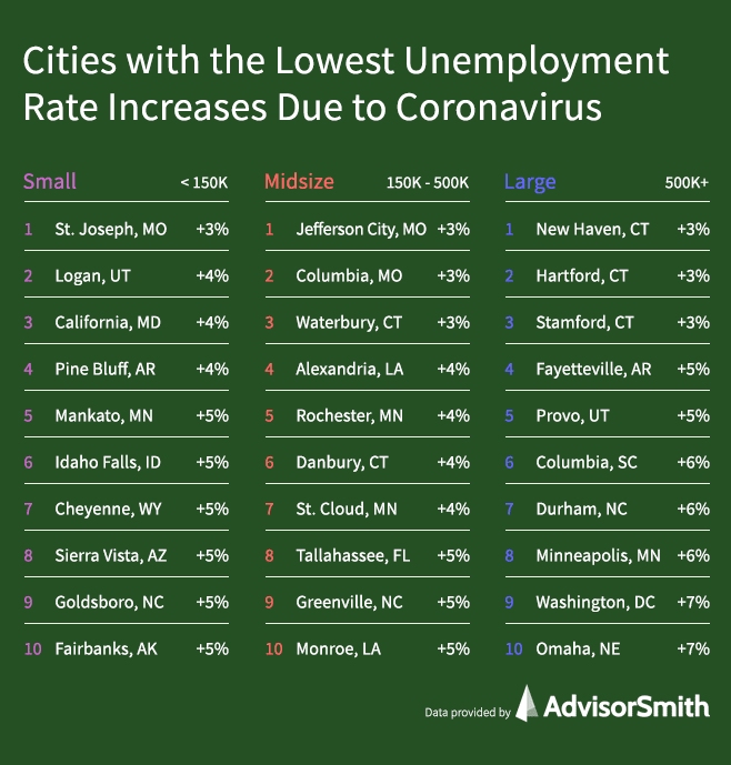 Cities Least Affected by Coronavirus Unemployment