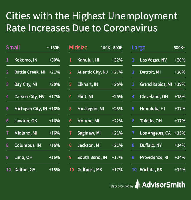 Cities with the Highest Unemployment Rate Increases due to Coronavirus