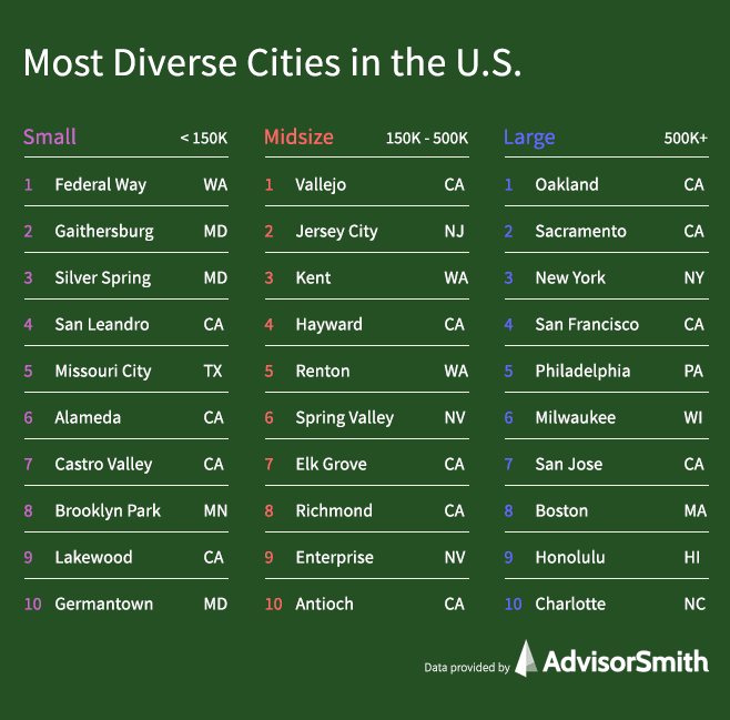 Most Diverse Cities in the United States