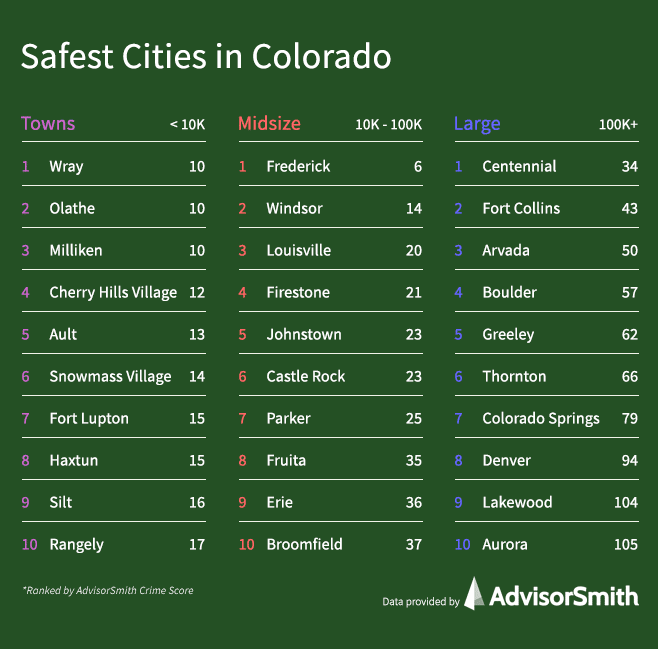 Safest Cities in Colorado by City Size