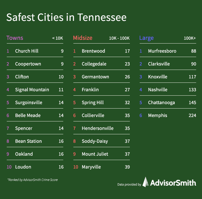 Safest Cities in Tennessee by City Size
