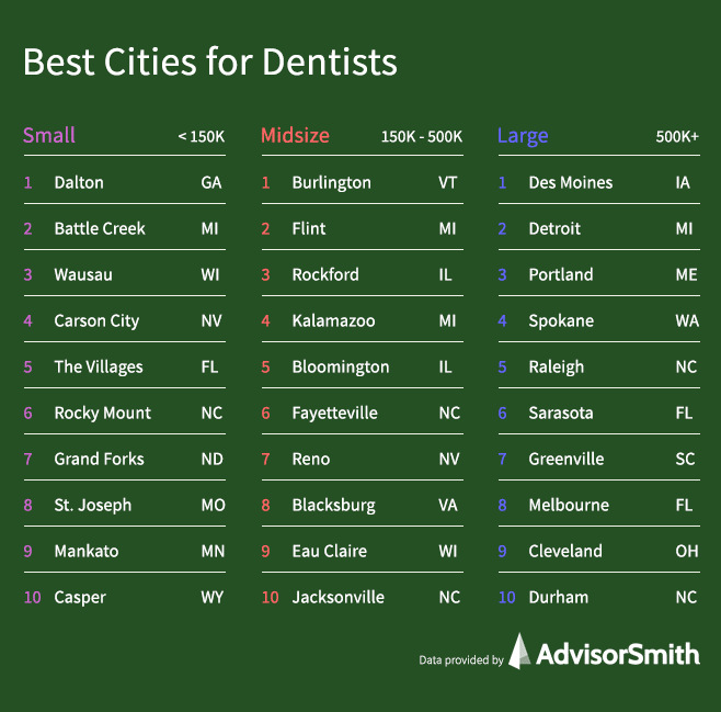 Best Cities for Dentists by City Size