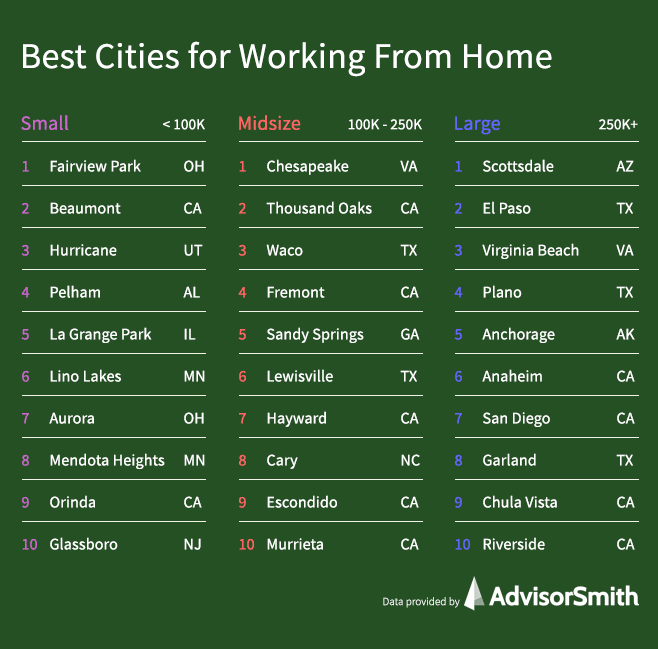 Best Cities for Working From Home by City Size