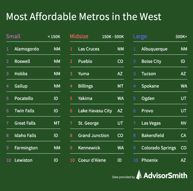 Most Affordable Metros in the West