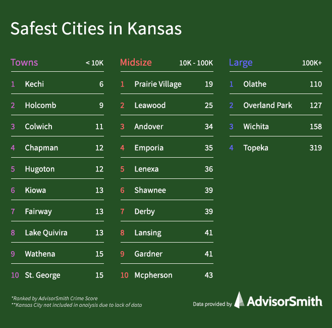 Safest Cities in Kansas by City Size