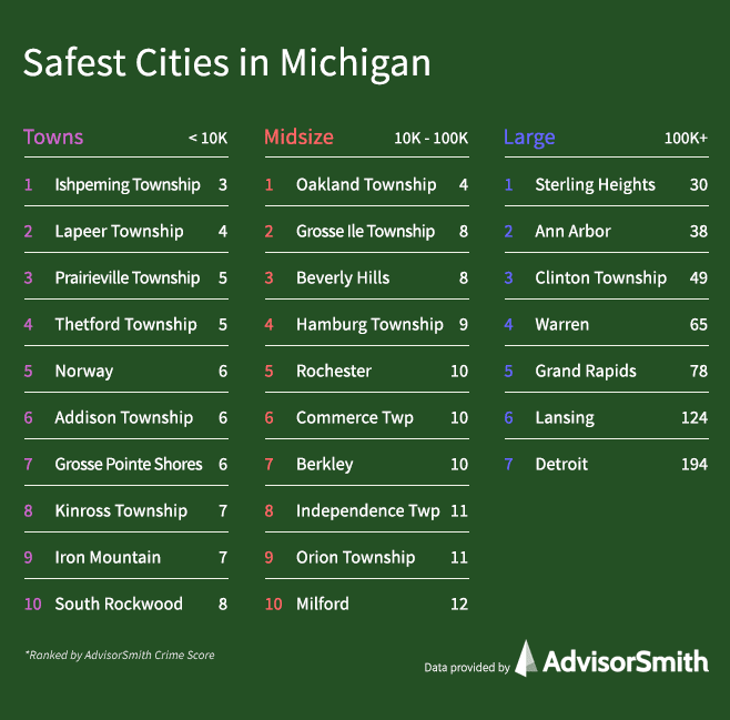 Safest Cities in Michigan by City Size