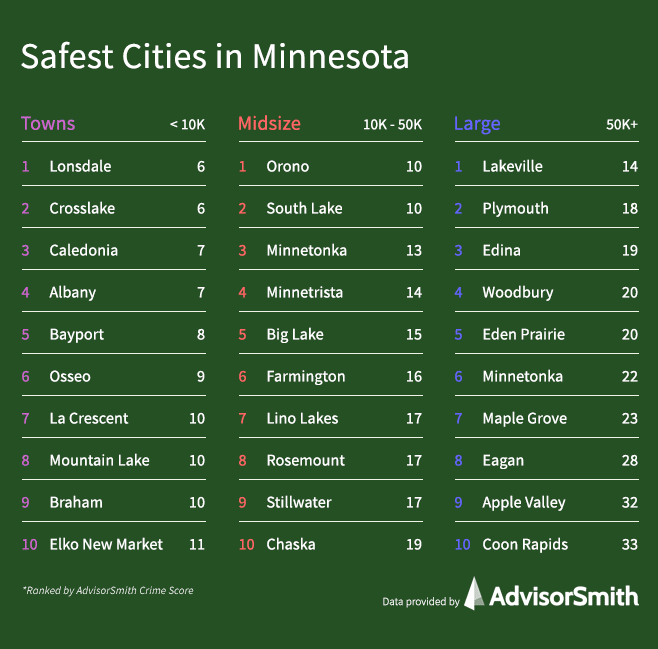 Safest Cities in Minnesota by City Size