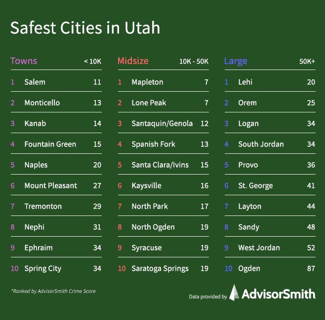 Safest Cities in Utah by City Size
