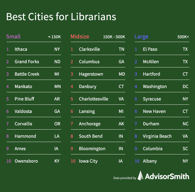 Best Cities for Librarians by City Size