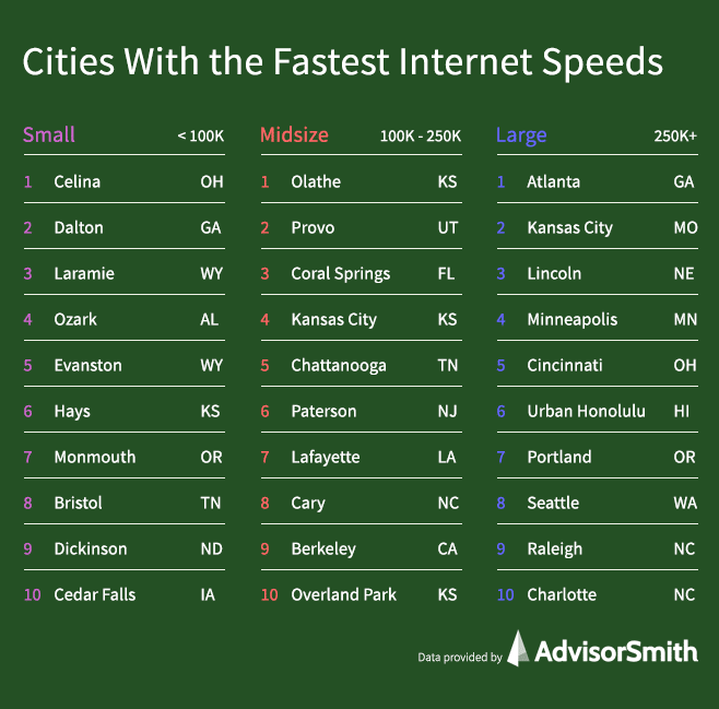Cities With the Fastest Internet Speeds