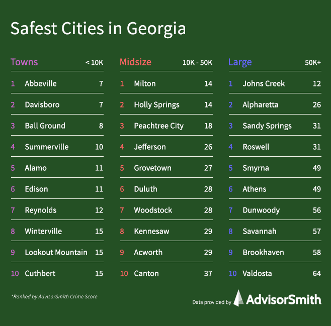 Safest Cities in Georgia by City Size