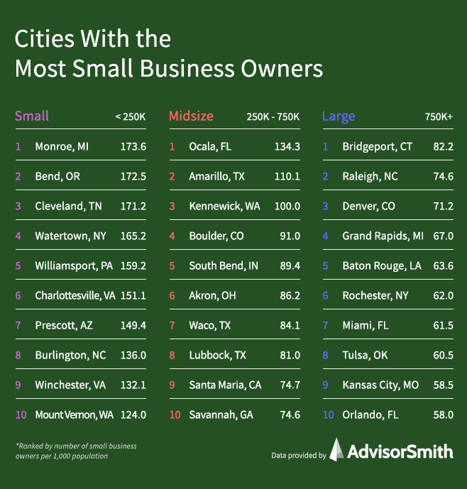 Cities With the Most Small Business Owners by City Size