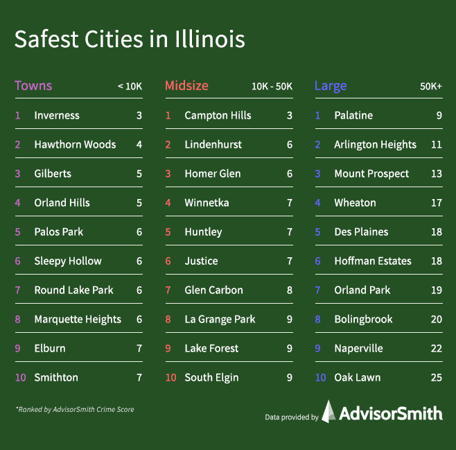 Safest Cities in Illinois by City Size