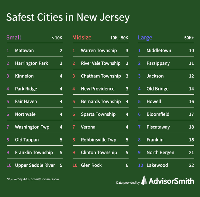 Safest Cities in New Jersey by City Size