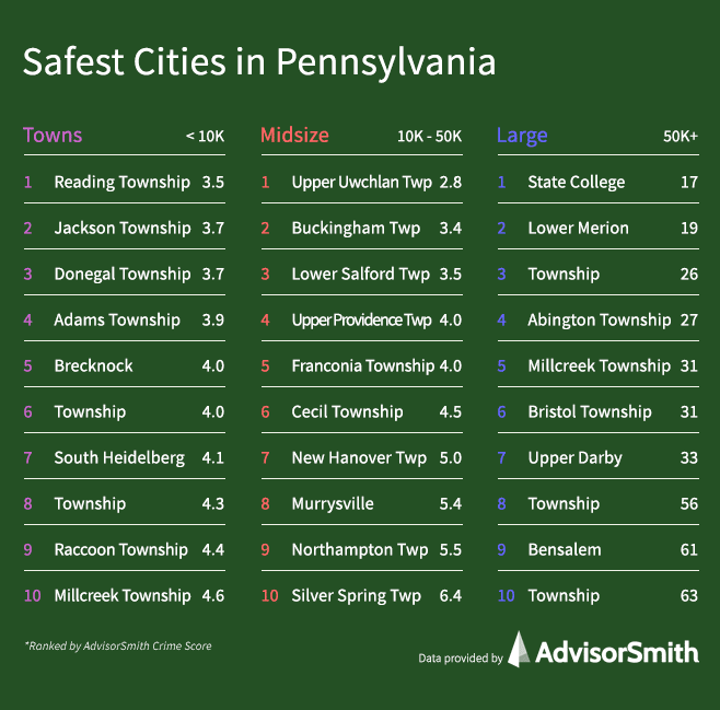 Safest Cities in Pennsylvania by City Size