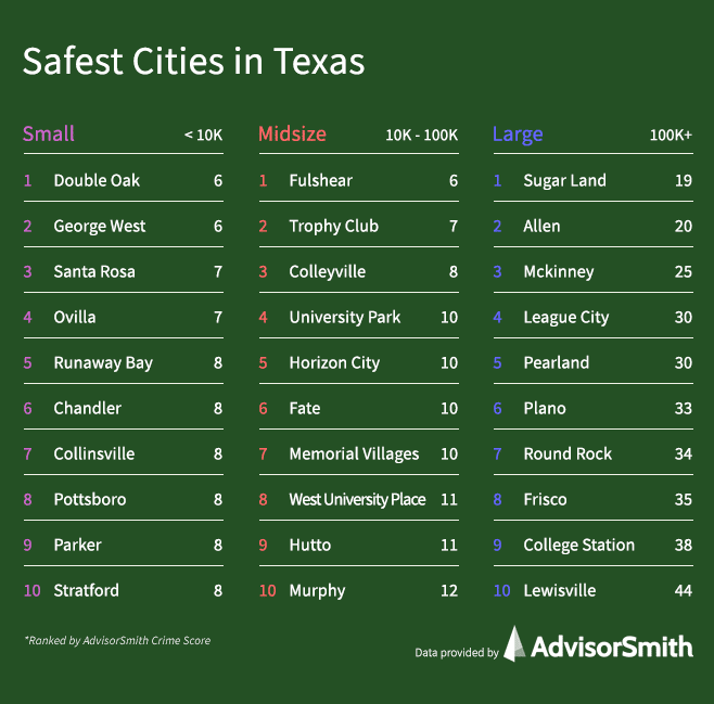 Safest Cities in Texas by City Size