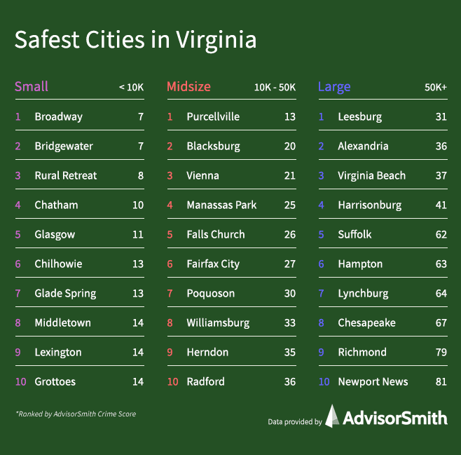 Safest Cities in Virginia by City Size