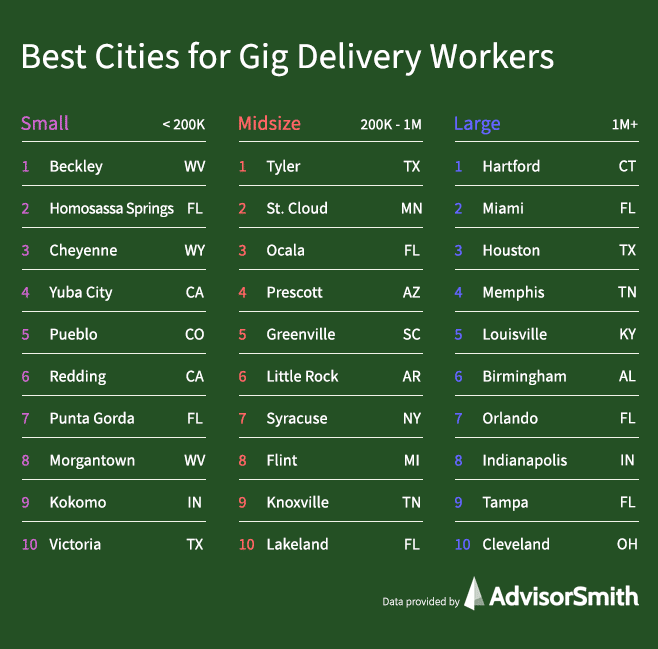 Best Cities for Gig Delivery Workers by City Size