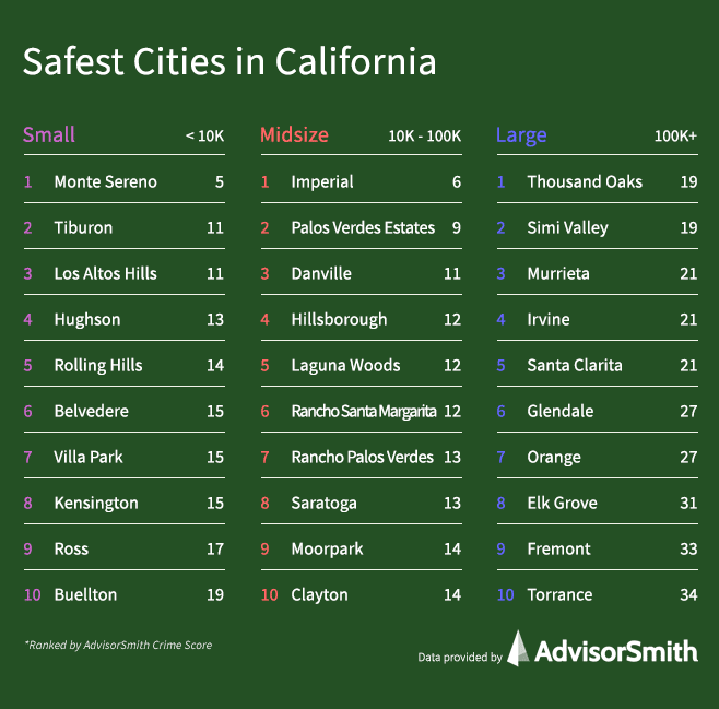 Safest Cities in California By City Size