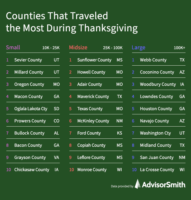 Counties That Traveled the Most During Thanksgiving