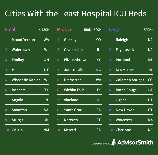Cities With the Least Hospital ICU Beds