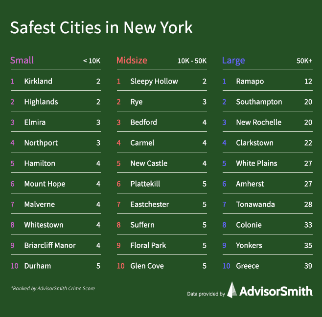 Safest Cities in New York by City Size
