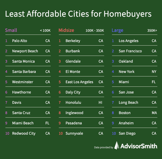 Least Affordable Cities for Homebuyers