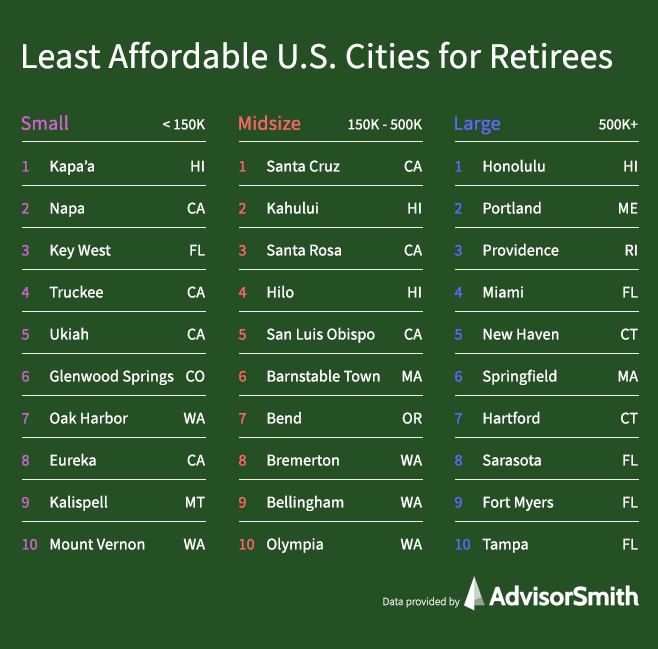 Least Affordable Cities for Retirees