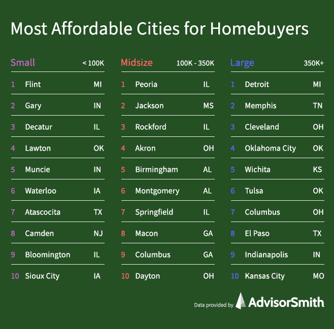 Most Affordable Cities for Homebuyers
