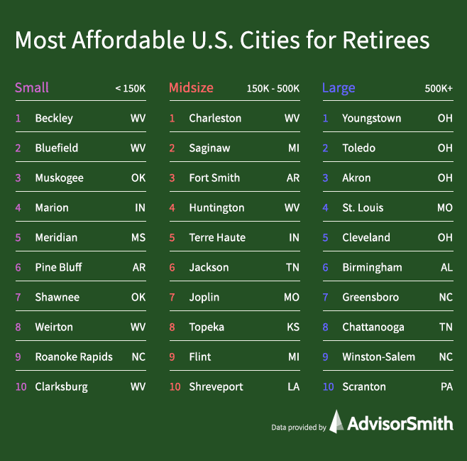 Most Affordable Cities for Retirees