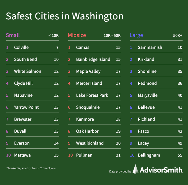 Safest Cities in Washington by City Size