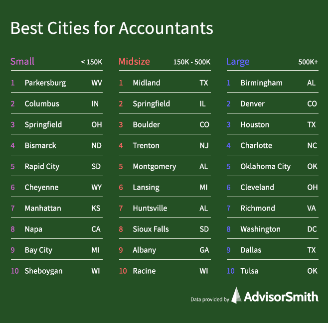 Best Cities for Accountants