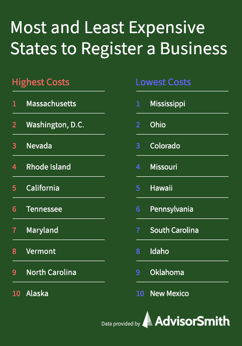 Most and Least Expensive States to Register a Business