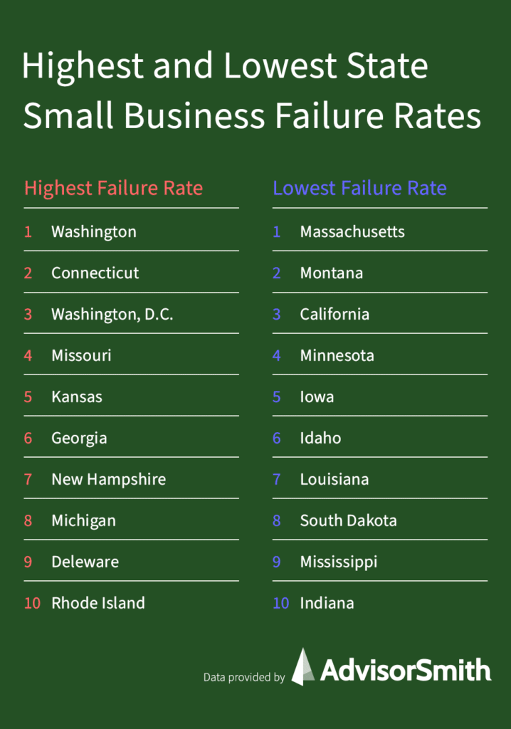 Small Business Failure Rates by State
