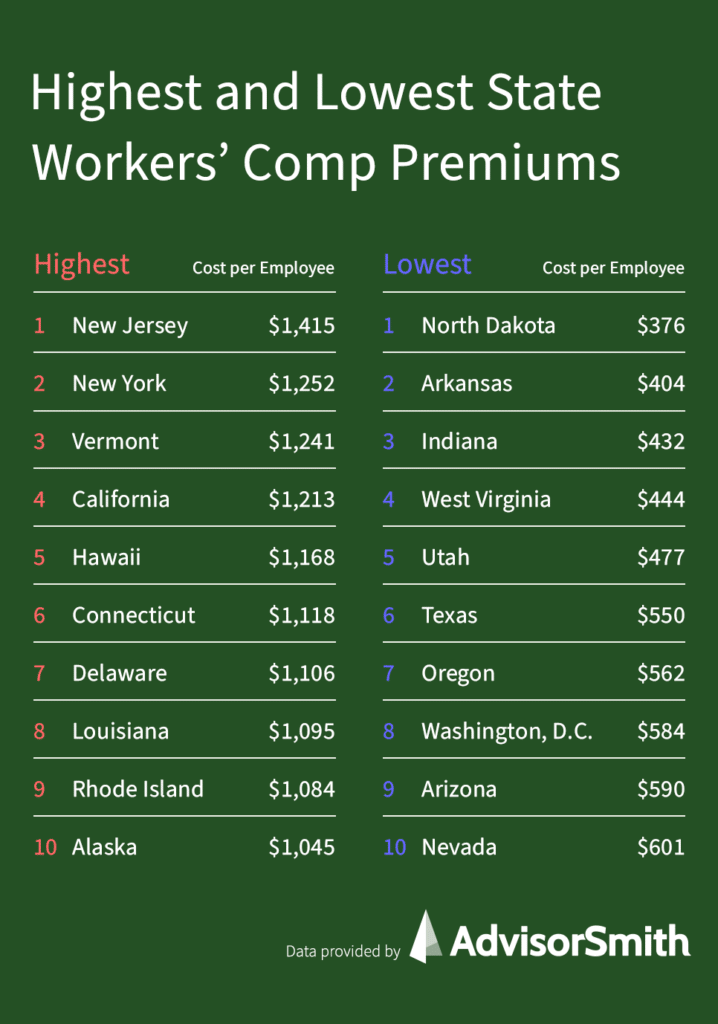 Average Cost of Workers' Compensation Insurance by State