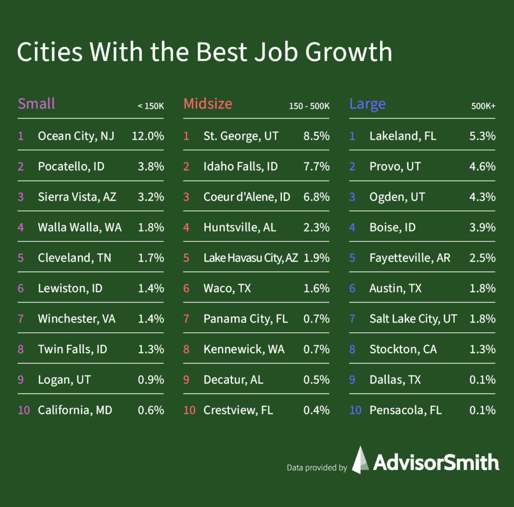 Cities With the Best Job Growth (2021)