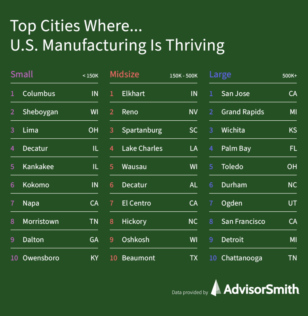 Top Cities Where U.S. Manufacturing Is Thriving